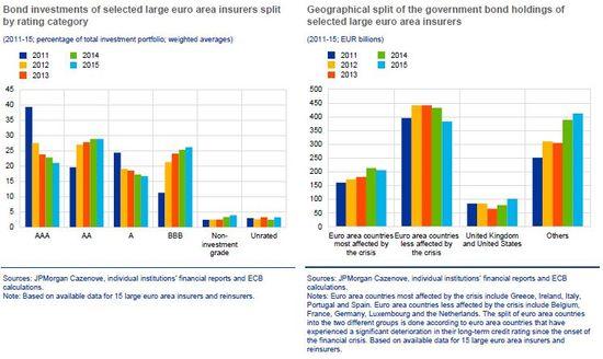 20160607 DM Distribucion activos Seguros eurozona  4