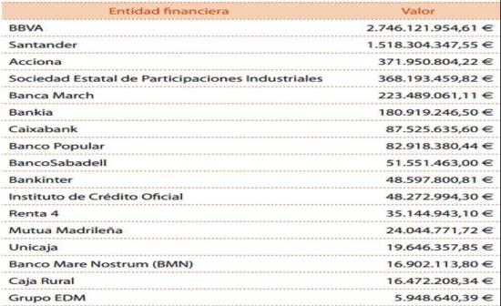 Ranking de la Banca Armada española 2016_Fuente Centre Delàs d'Estudis per la Pau