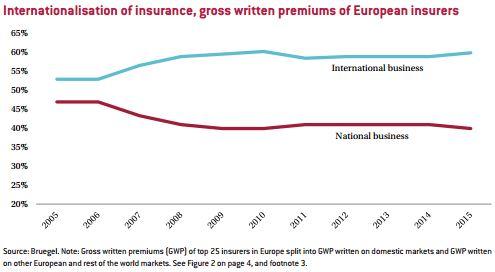 20161215 DM Internacionalización del seguro en Europa_1