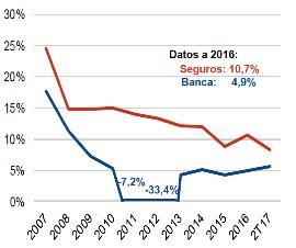 Resultado de imagen de el sector asegurador español ROE 2017