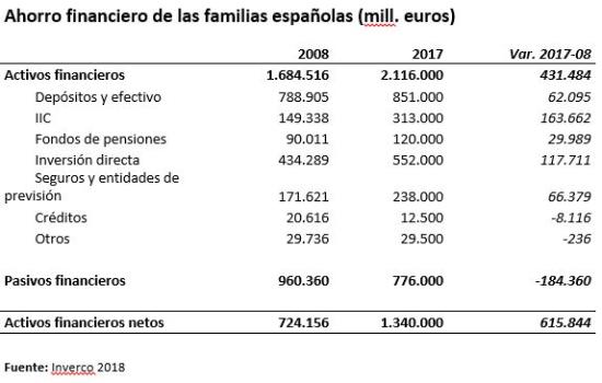 20180227 DM Tabla Ahorro financiero familias