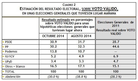 Estimación de voto Octubre 2014