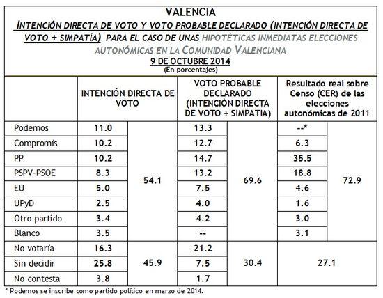IDV Valencia octubre 2014