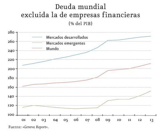 Gráfico 1 Deuda mundial