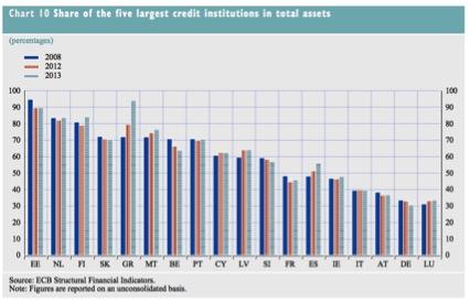 20141023 DM Concentracion eurobanca en 5 grandes nacionales