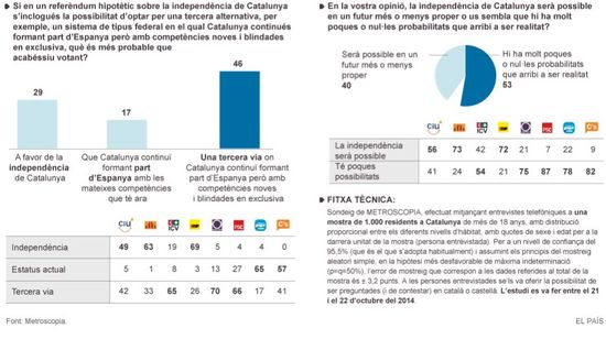 Cataluña 3