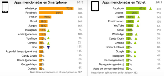 Aplicaciones mobile marketing