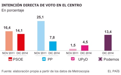 El voto en el centro
