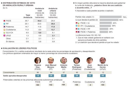 Evaluación de líderes Andalucía 2015