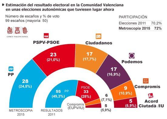 Estimación Comunidad Valenciana 2015