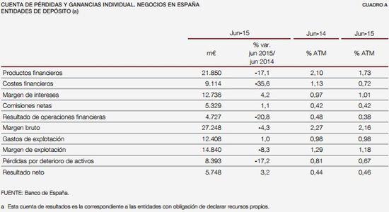 20151105 DM Cuentas bancarias_negocio España jun 15