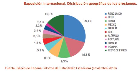 20161109 DM Internacionalización banca española_2