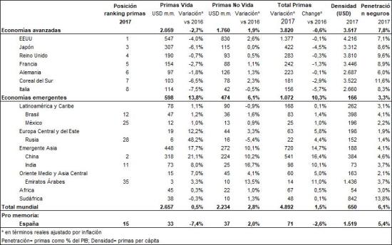 20180923 DM Dinámica de la actividad aseguradora en el mundo c1